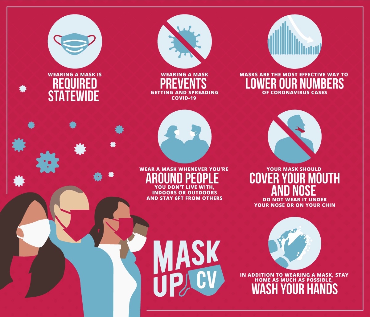 MaskUp CV | Wearing a mask is required statewide. Wearing a mask prevents getting and spreading covid-19. Masks are the most effective way to lower our numbers of coronavirus cases. Wear a mask whenever you're around people you don't live with, indoors or outdoors and stay 6 ft from others. Your mask should cover your mouth and nose. Do not wear it under your nose or on your chin. In addition to wearing a mask, stay home as much as possible, and wash your hands.